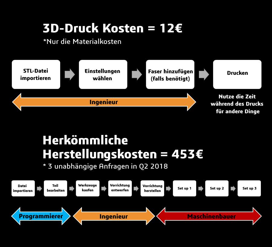 vergleich-3d-druck-mit-aluminium-gedruckt-auf-markforged-3d-drucker-mark3d